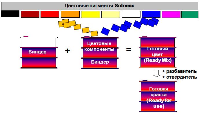 PPG Selemix 3
